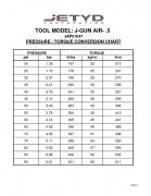Jgun Single Speed 5 Torque Conversion Chart